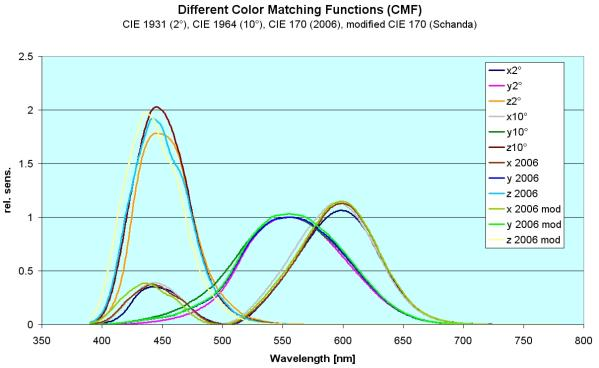 different color matching functions dia